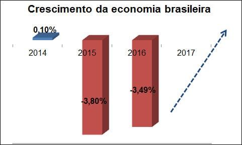 crescimento-da-economia-brasileira